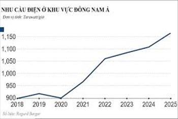 Bùng nổ năng lượng tái tạo tại Đông Nam Á