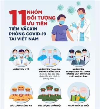 CBNV thực hiện công việc về dịch vụ cung cấp điện nằm trong nhóm 11 đối tượng ưu tiên tiêm vắc-xin phòng COVID-19 tại Việt Nam