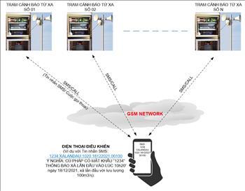 Ứng dụng Công nghệ Số trong cảnh báo xả nước điều tiết hồ chứa và chạy máy từ xa